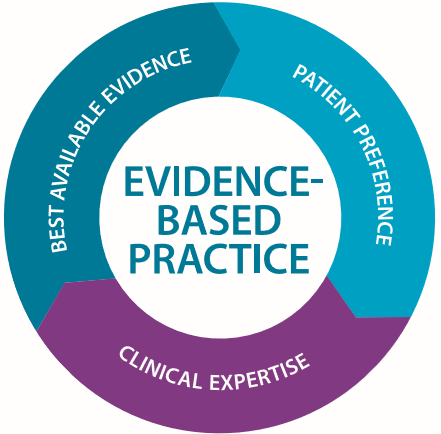 Evidence Based Practice logo