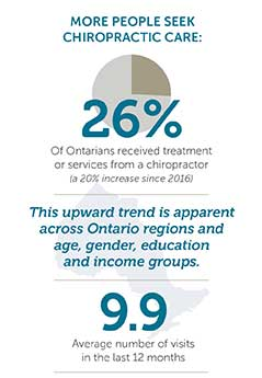 Infographic: As of 2019, 26% of Ontarians received treatment or serviced from a chiropractor, this upward trend is apparent across Ontario regions and age, gender, education and income groups. 9.9 average number visits in the last 12 months