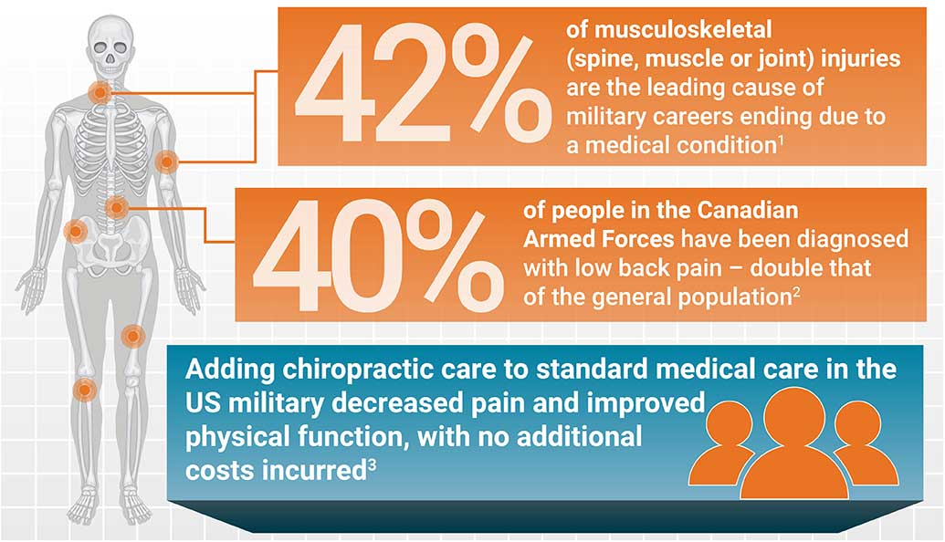 Help Canadian Armed Forces infographic