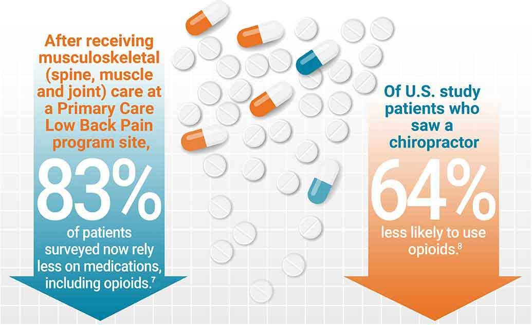 Infographic showing 83% of patients rely on opioids after PCLBP pilot treatment and 64% of patients less likely to use opioids after seeing chiropractor