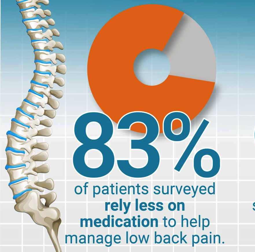 Stat stating 83% of PCLBP patients now rely less on medication to help manage their pain