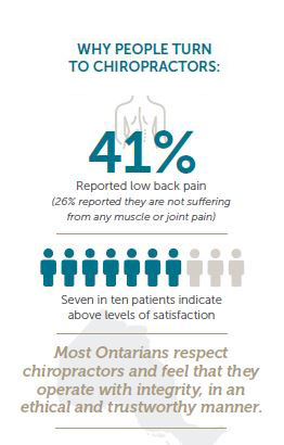 Infographic about chiropractic use